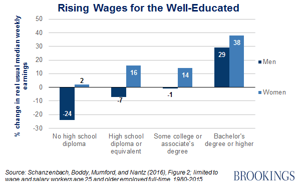 ONE TIME USE Handout: Brookings well-educated