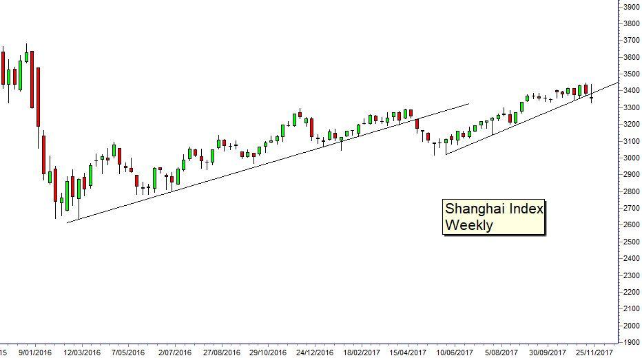 Guppy chart 171127 Asia