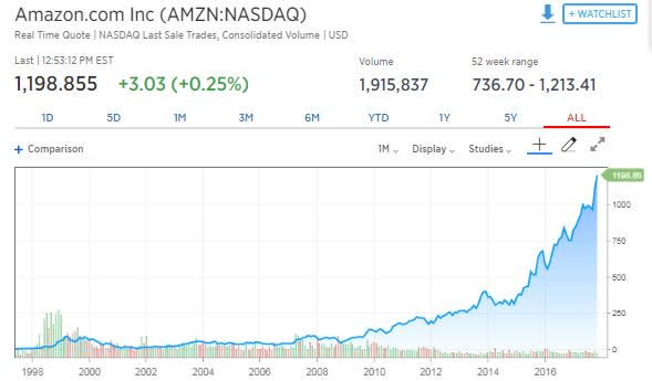 Actif graphique: CNBC Amazon Stock