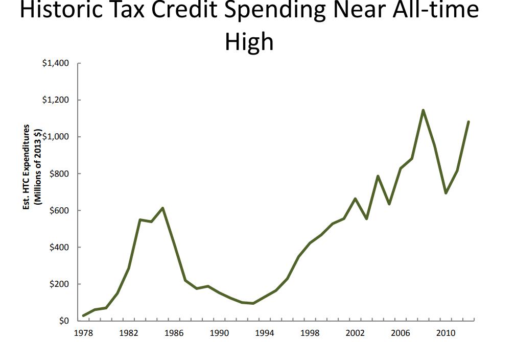 historic tax credit chart