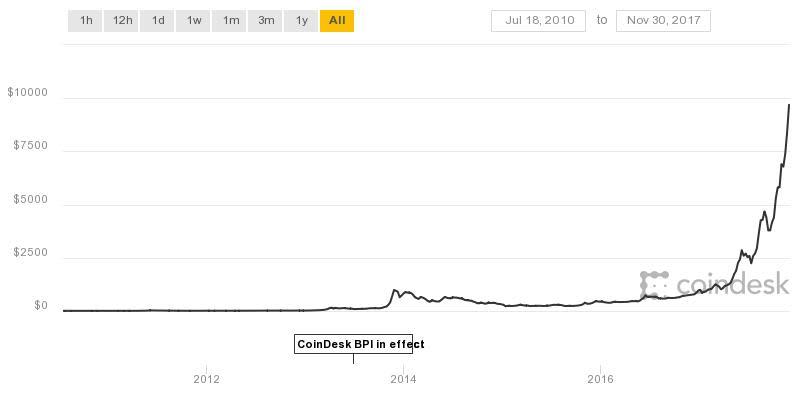 bitcoin chart obrien