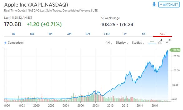 Chart Asset: CNBC Apple Stock