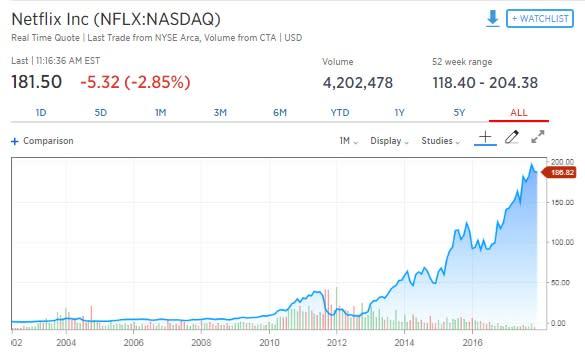 Chart Asset: How Much Netflix stocks