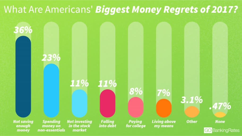 Money regrets 2017 GBR