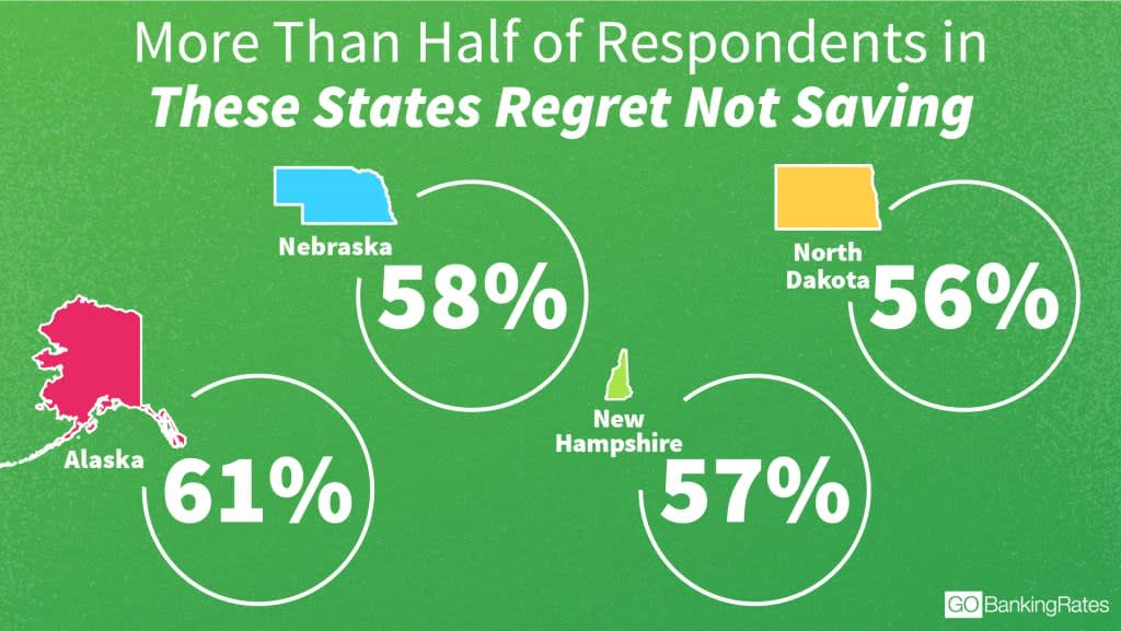 money regrets by state GBR