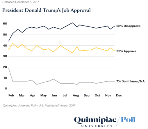 ONE TIME USE: Trump approval