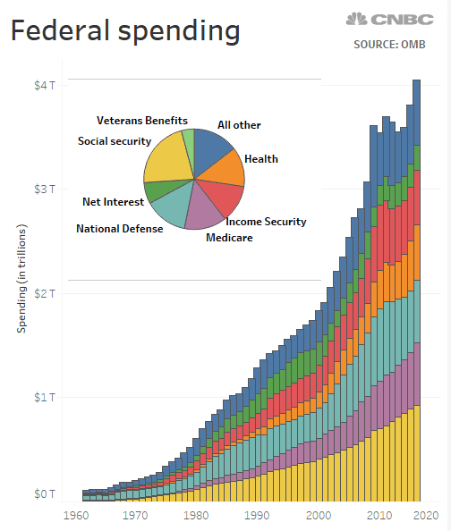 federal spending chart