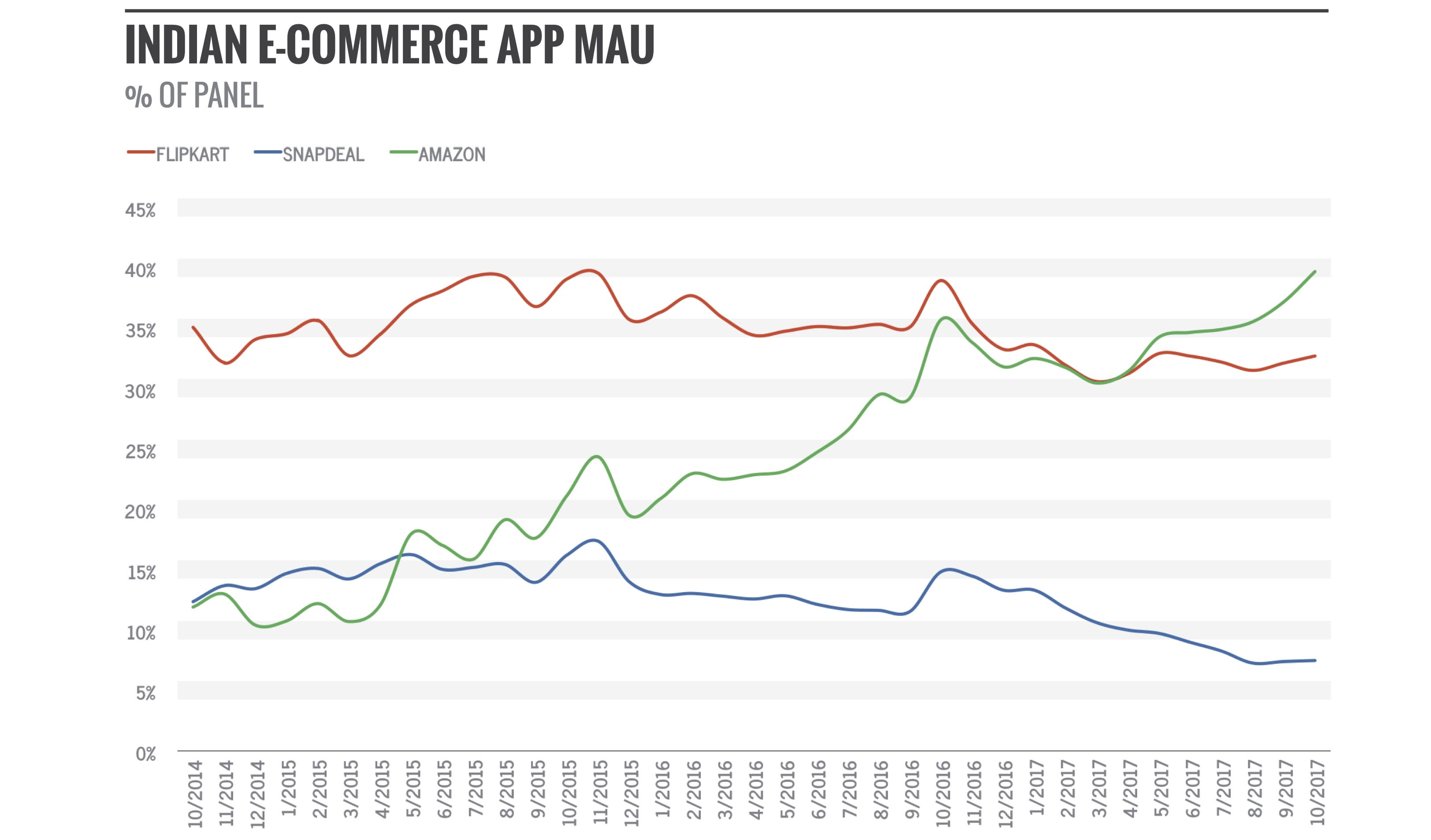 indian ecommerce CHART 161206 Asia