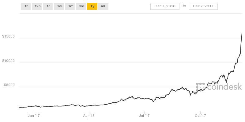 coindesk bitcoin chart obrien
