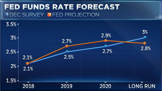Fed Fund Rates outlook Dickler 171213