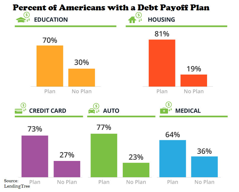 Percent of Americans with debt payoff plan