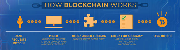 ONE TIME USE: How Blockchain Works