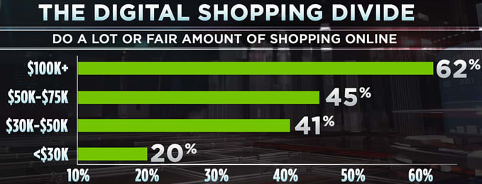 Digital Shopping Divide Chart 171219