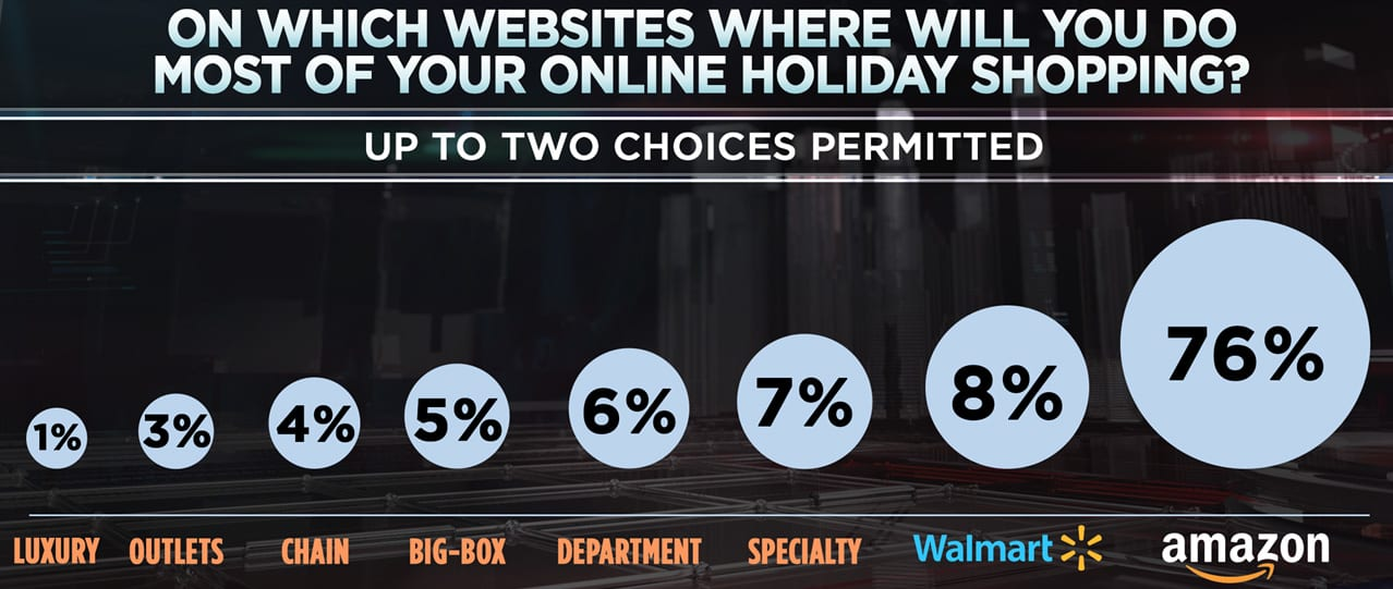 Which Websites will you do online shopping chart 171219-001