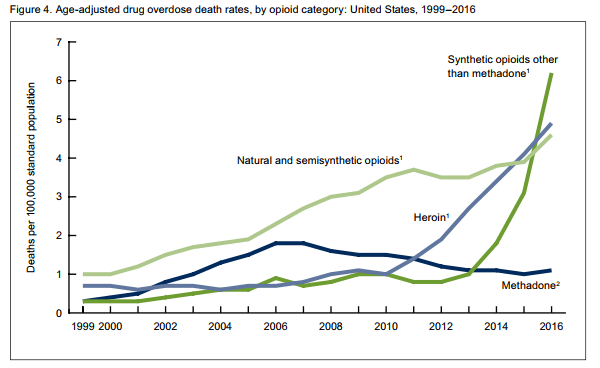 NCHS opioid overdose death rate