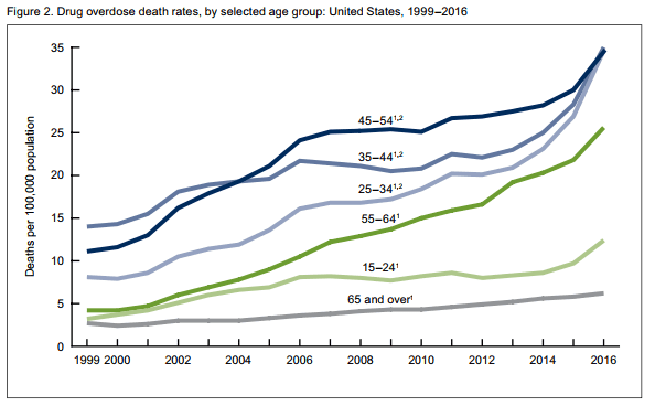 NCHS drug overdose death rates by age groups