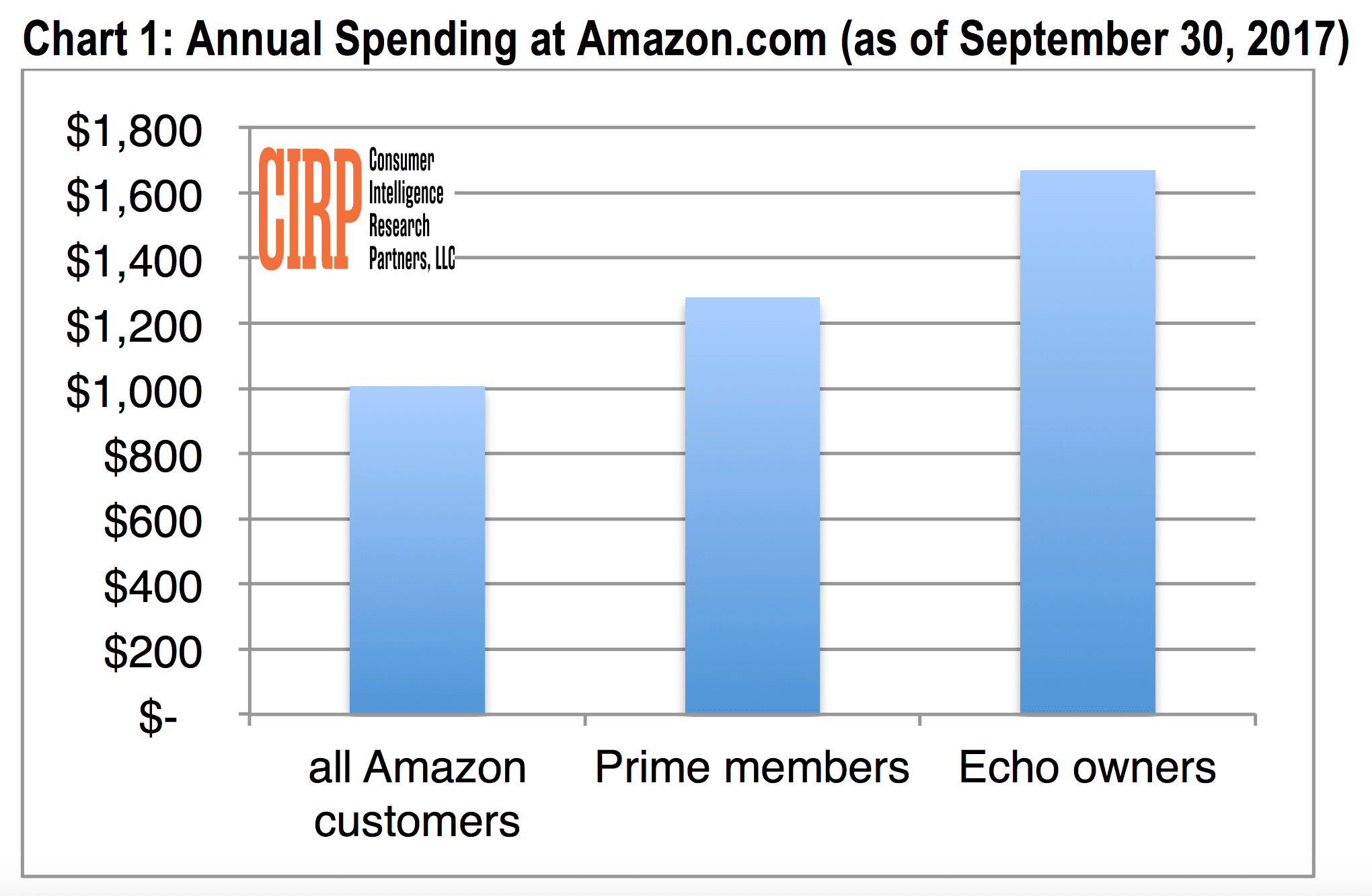 HANDOUT cirp amazon echo prime spend chart