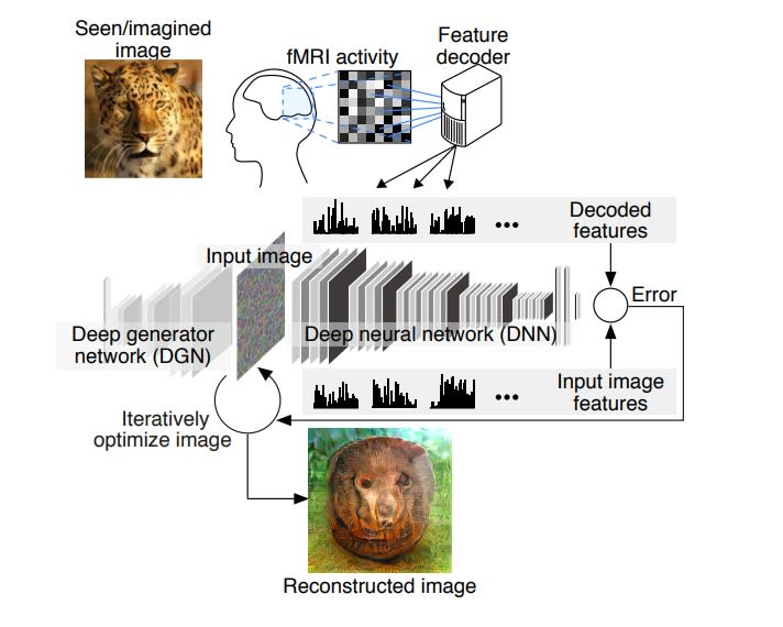 HANDOUT AI to visualize thoughts image one