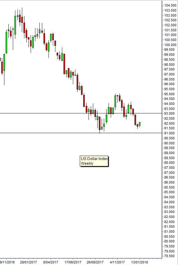 Dollar GUPPY 180109 Asia