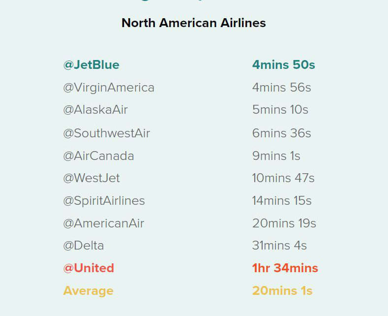 ONE TIME USE: North American Airlines