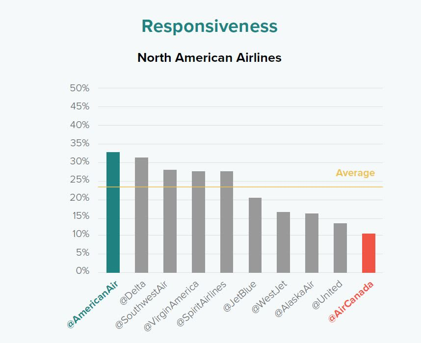 ONE TIME USE: Airline responsiveness