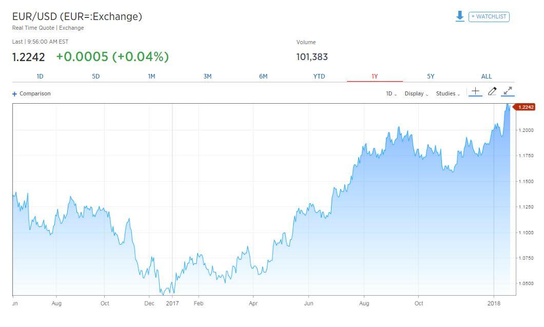 Euro surge