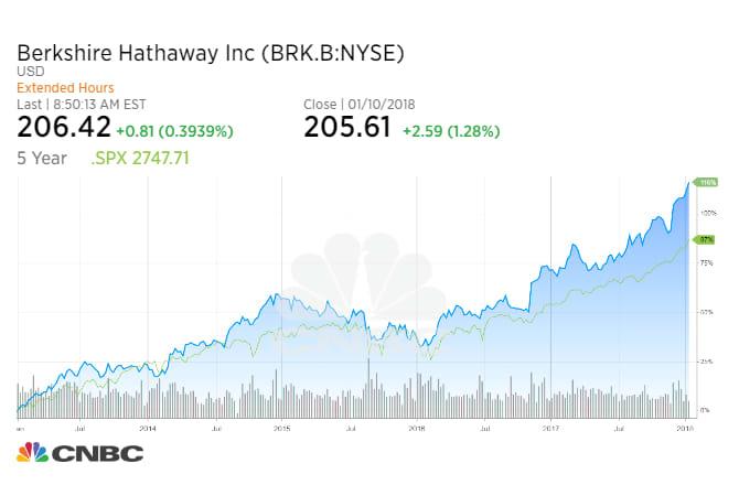 BRK B share class chart