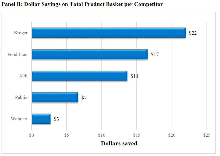 ONE TIME USE: Dollar Savings on Basket