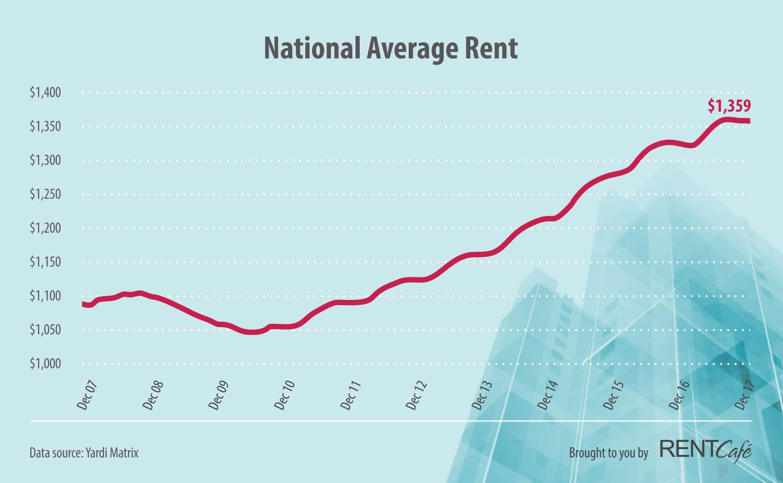 Handout: National Average Rent