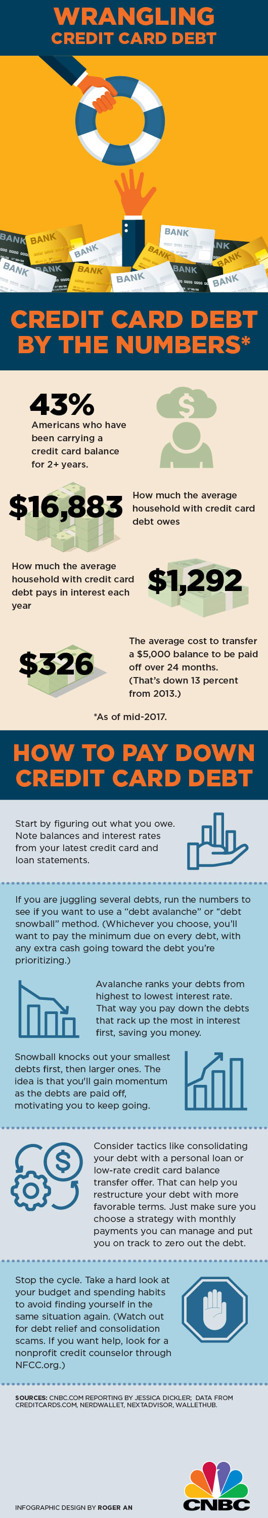 Paying down debt INFOGRAPHIC