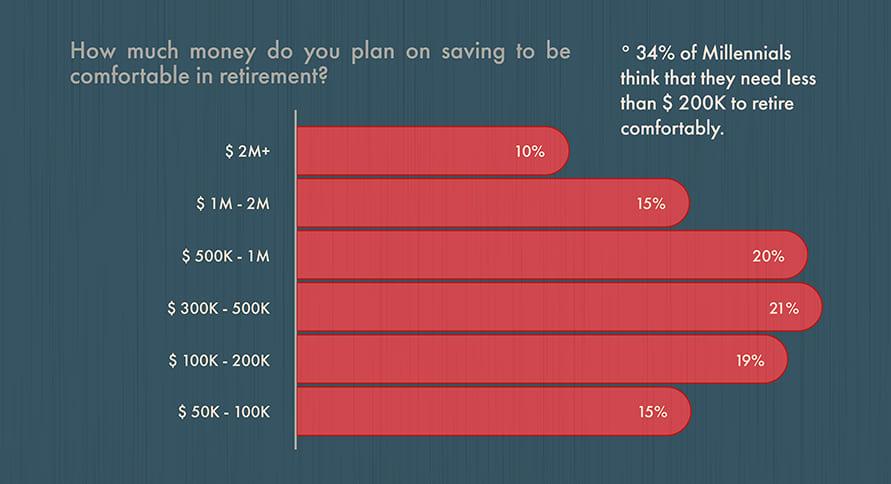 millennials retirement
