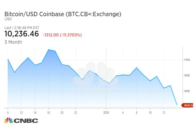 Bitcoin chart 180117