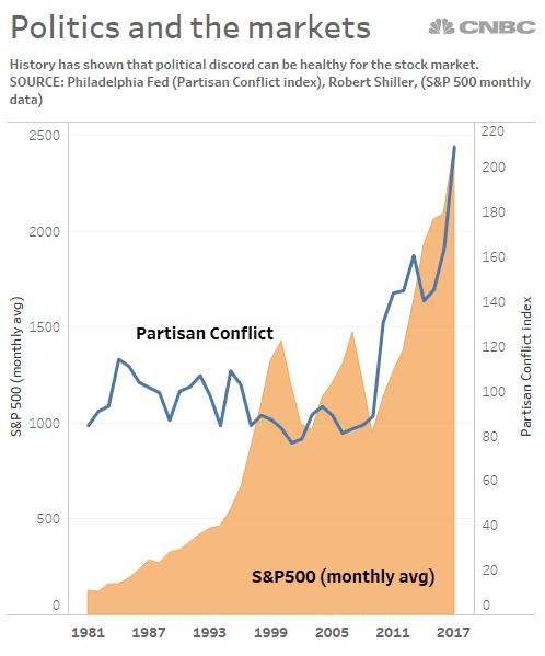 Politics and markets SCHOEN 1-17-2018 EC