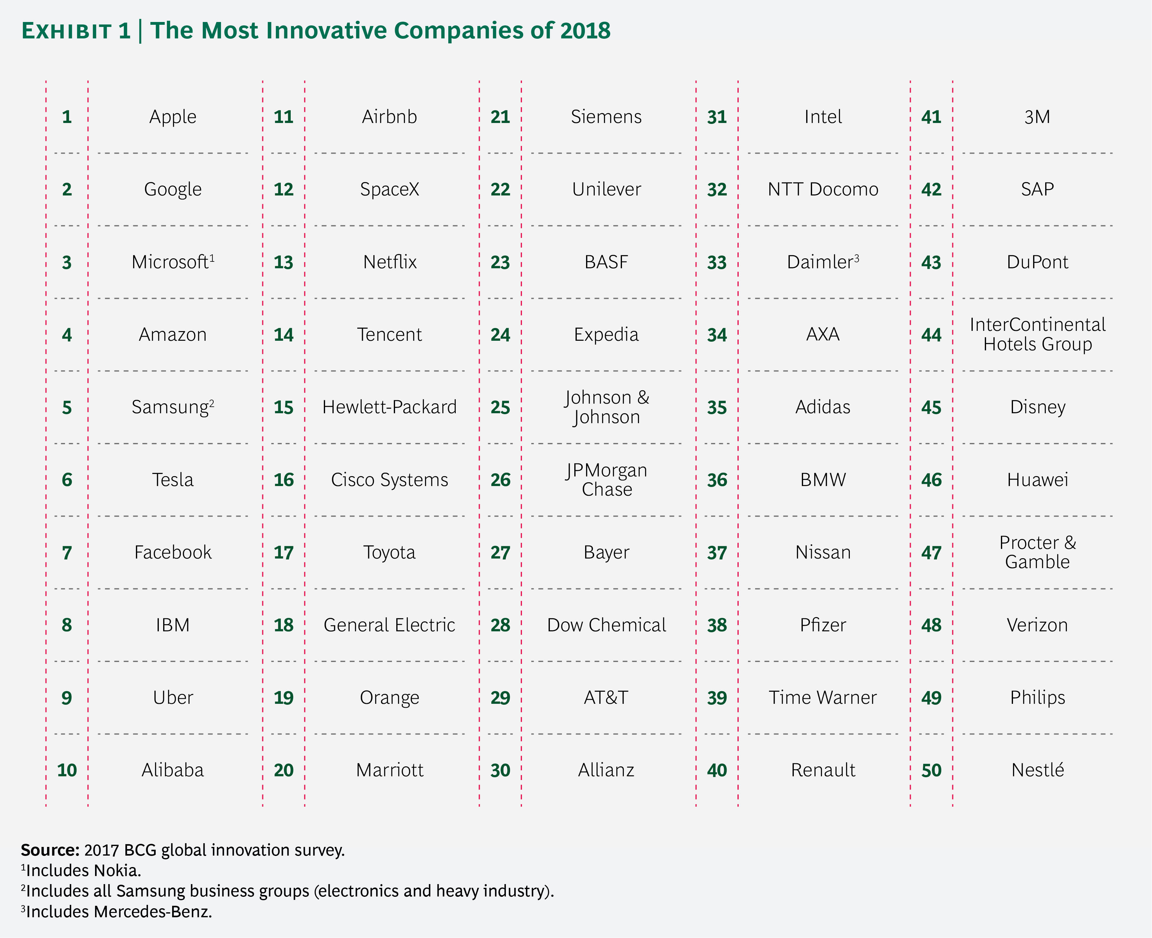 Apple and Google top 2018 list of the most innovative companies