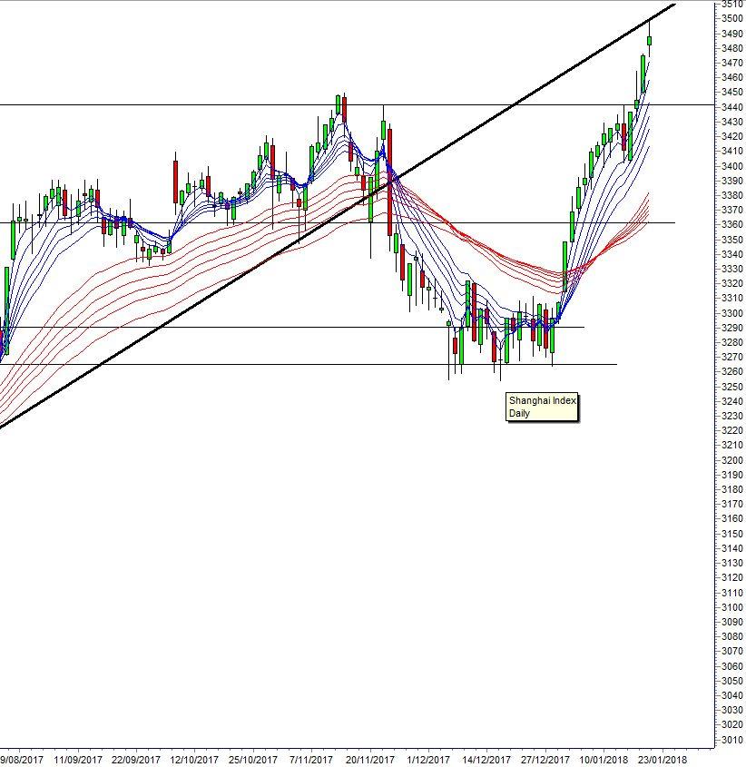 Chart China GUPPY 180122 Asia