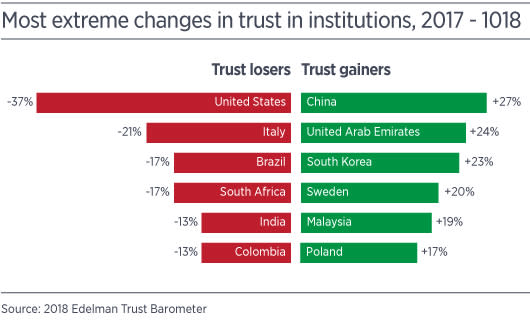 Edelman change in institutional trust 2017-2018