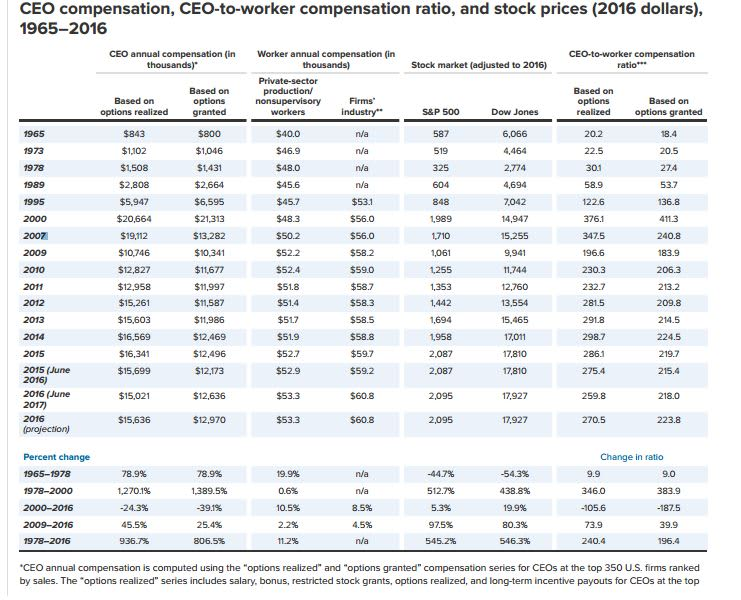 Here's how much CEO pay has increased compared to yours over