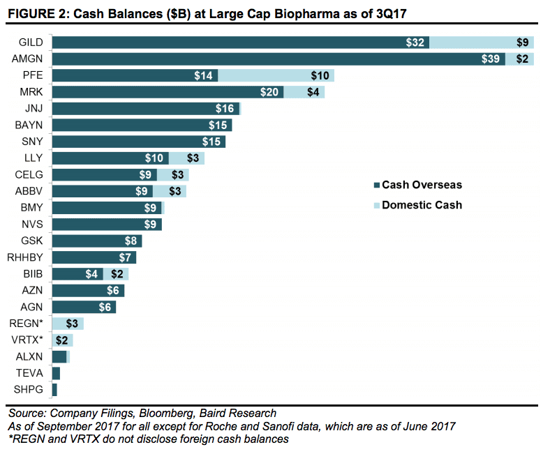 ONE TIME USE: Biopharma cash balances