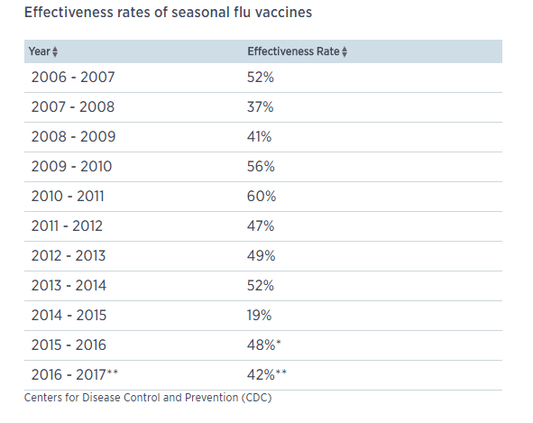 CDC releases preliminary flu shot effectiveness data