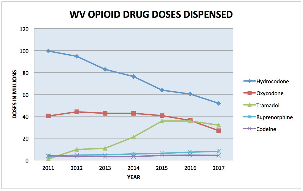 ONE TIME USE: WV Doses Dispensed 2