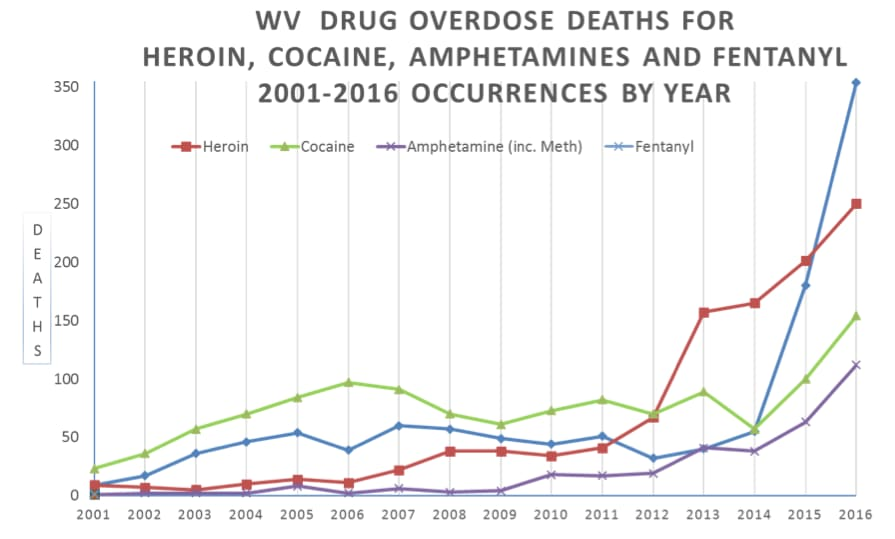 ONE TIME USE: WV Overdose deaths
