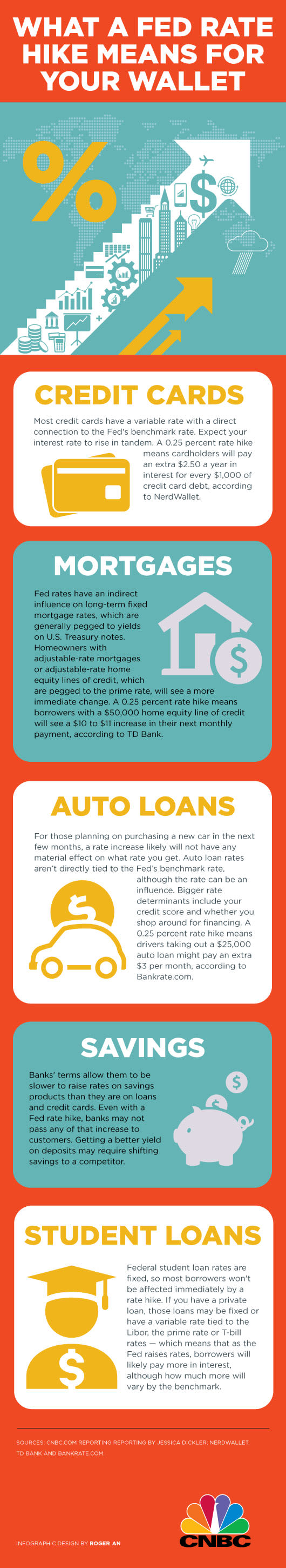 Fed rate hikes and your wallet INFOGRAPHIC