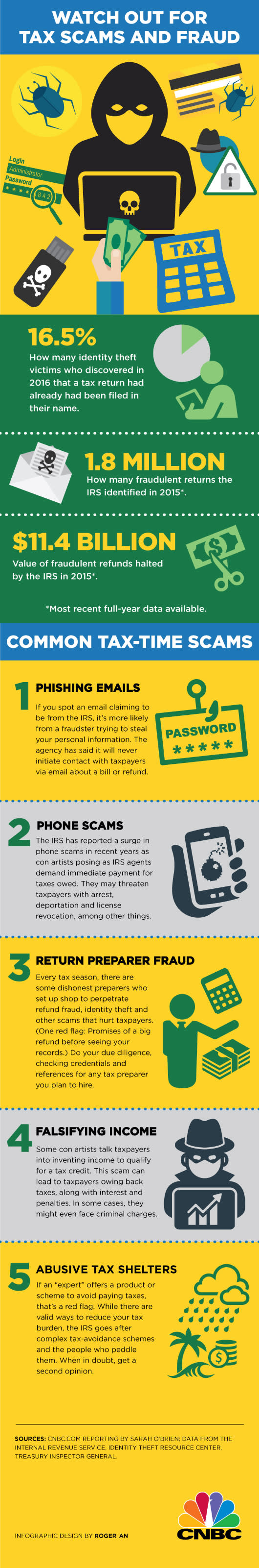 Tax fraud and scams INFOGRAPHIC