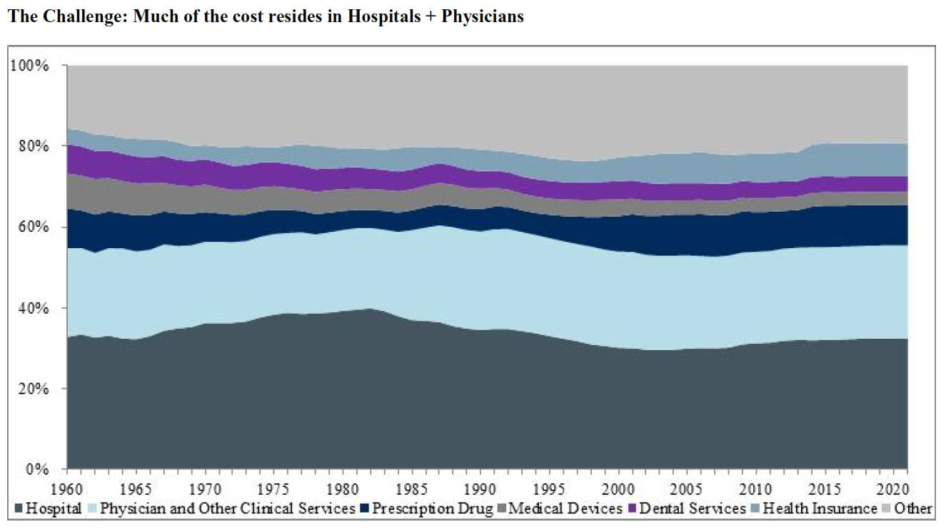 ONE TIME USE: Costs resides in hospitals and physicians