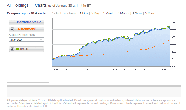 Chart Asset: CNBC MCD Stock Graph 1/30/18