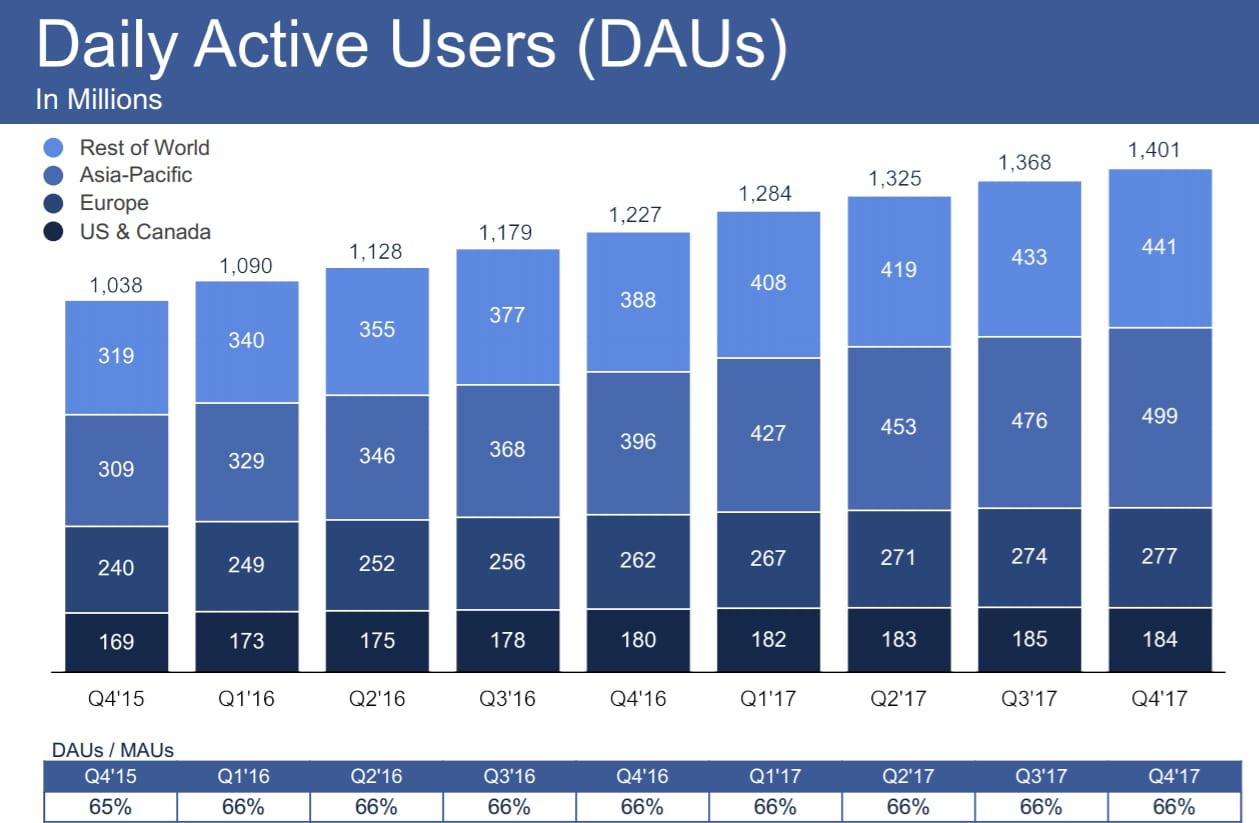 HANDOUT facebook daus by region