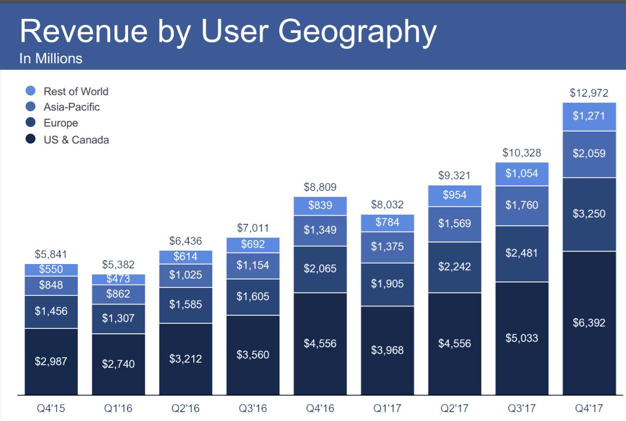 HANDOUT facebook revs by region