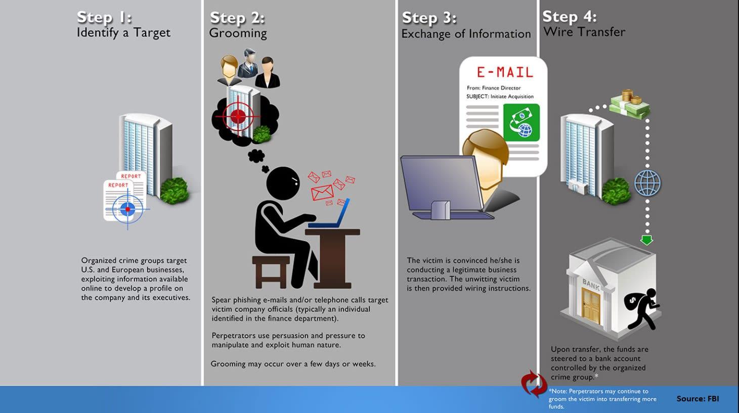 FBI Infographic Email Scam 180201 EC MERCADO
