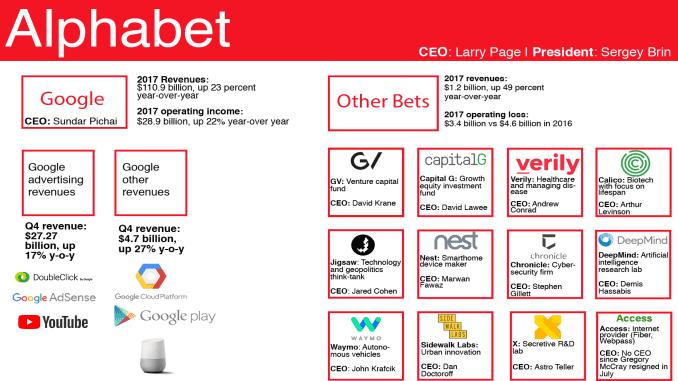 Alphabet Business Units Revenue Contribution And Ceos