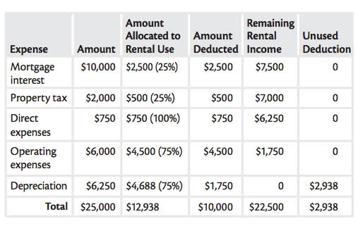 Mortgage rental costs